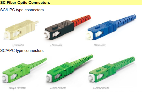SC Fiber Optic Connectors